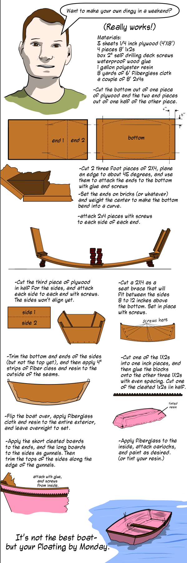 Build Your Own Boat Instructions